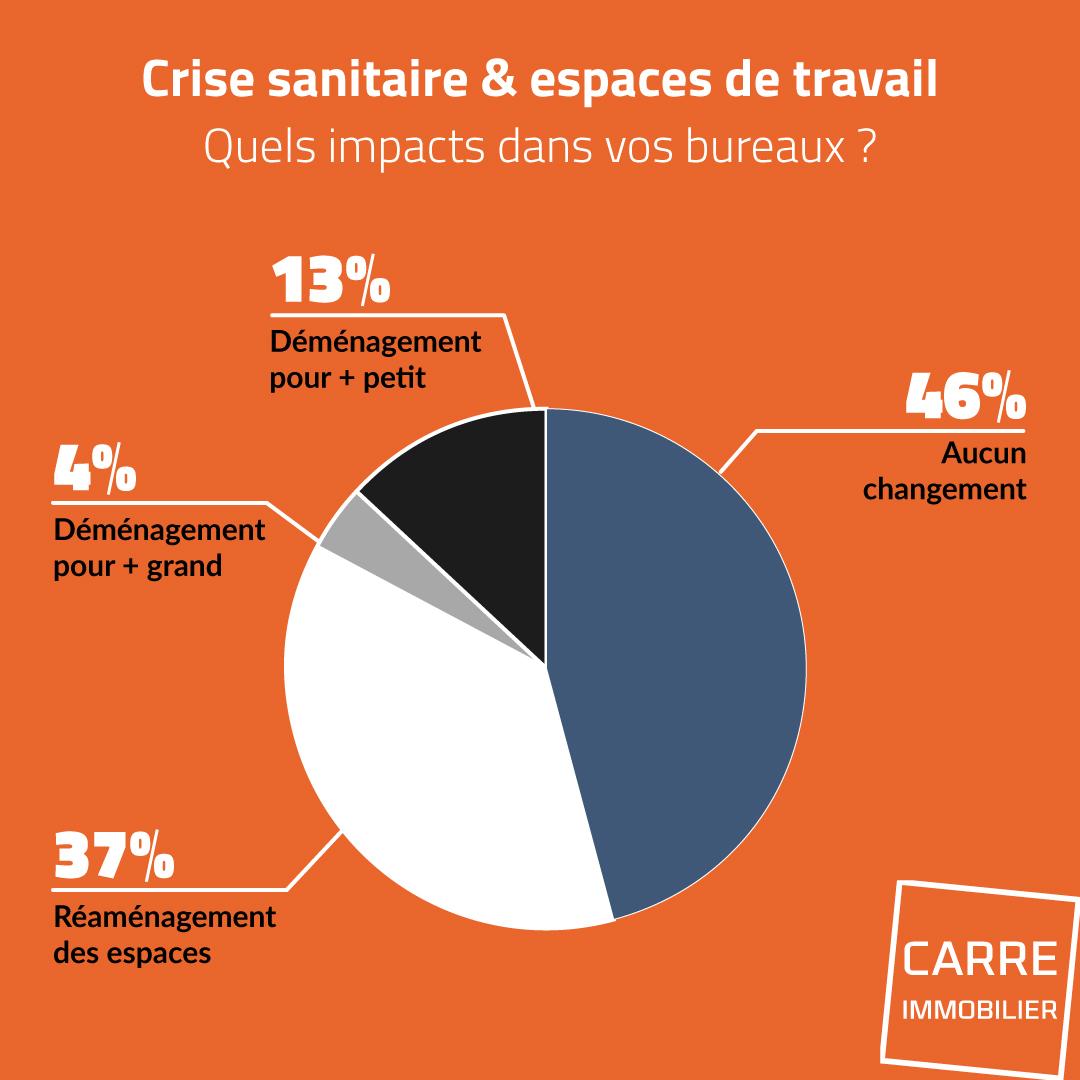 résultats du sondage sur les espaces de travail et la crise sanitaire