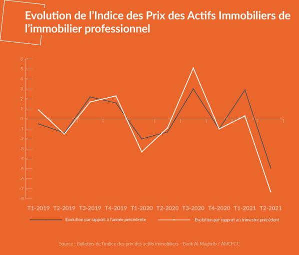 Evolution de l'indice des prix des actifs immobiliers de l'immobilier d'entreprise