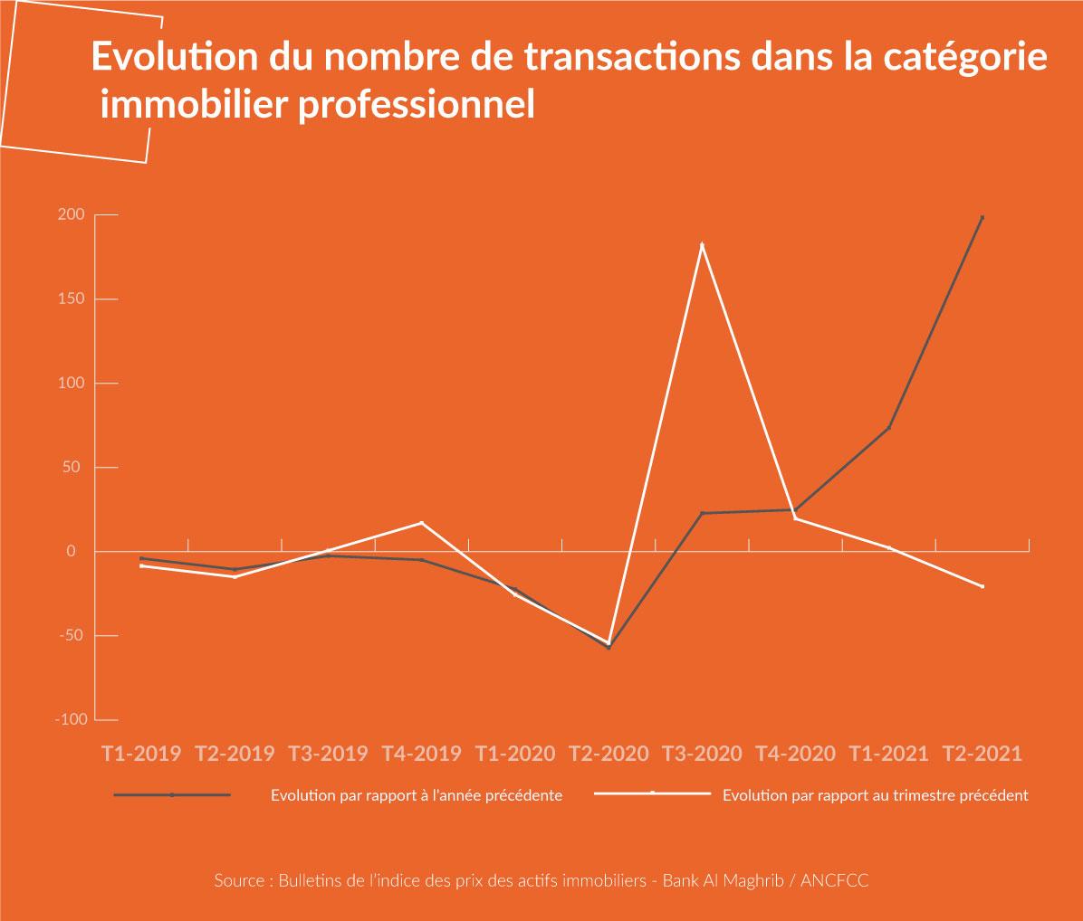 Evolution du nombre de transactions de l'immobilier d'entreprise