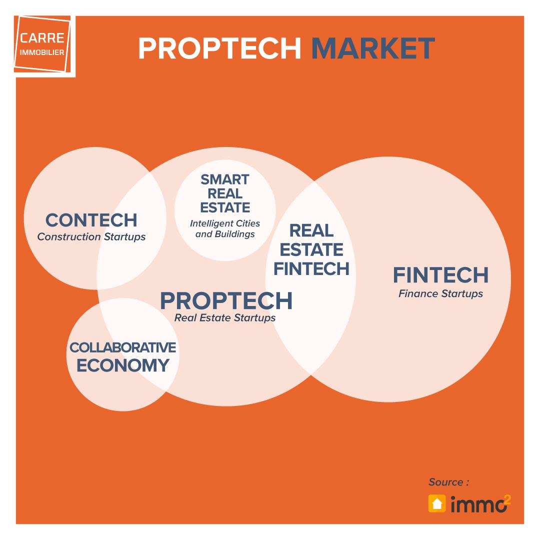 Qu'est-ce que la PropTech ? Illustration