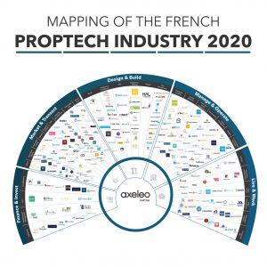 Segmentation de la PropTech selon Axeleo